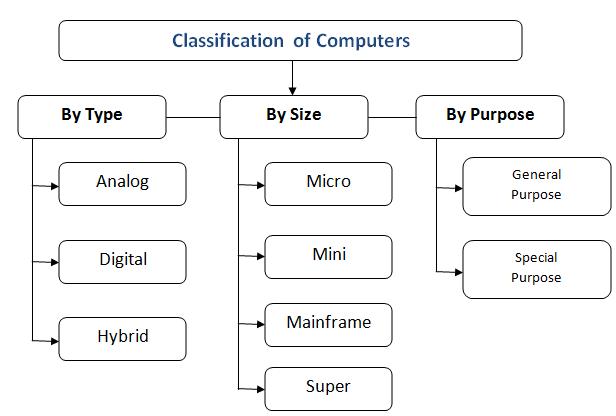 type of computer in hindi