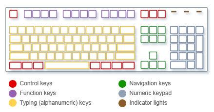 Keyboard Keys in Hindi